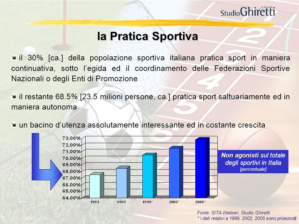 Non agonisti sul totale degli sportivi in Italia [percentuale]